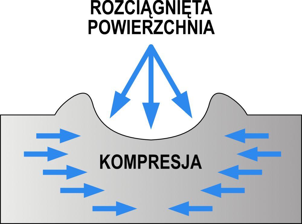 Siły i naprężenia w procesie kulowania