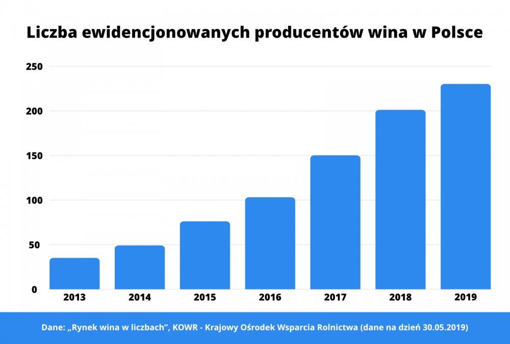 liczba ewidencjonowanych producentów wina w Polsce - tabela