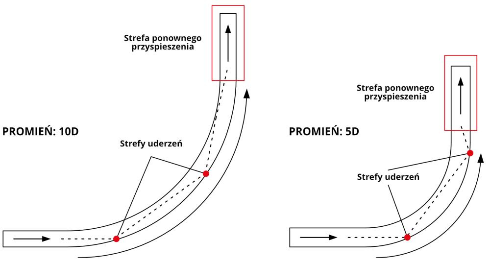 Schematy przenoszenia w kolanach rurowych o małym i dużym promieniu